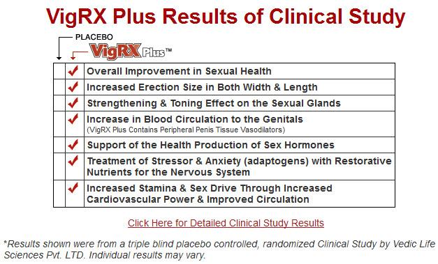 VigRX Plus Dosering