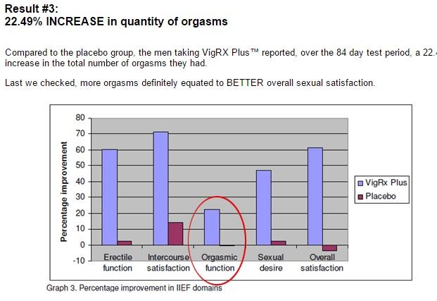 VigRX Plus Temoignages